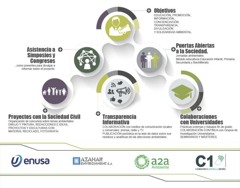 Plan de Comunicación Ambiental